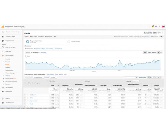 Google Analytics + Konwersja dla Prestashop
