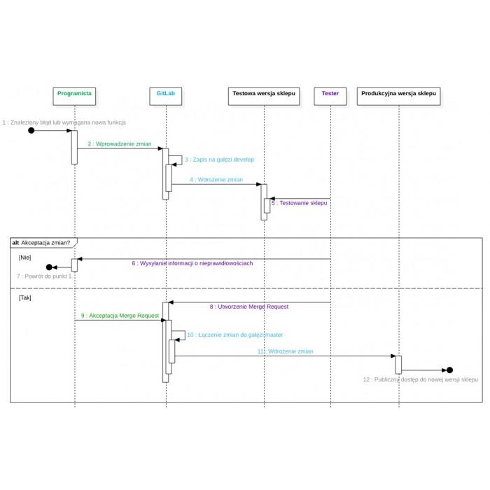 Konfiguracja i optymalizacja serwera VPS / Cloud / Dedykowany